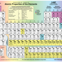 The Periodic Table of the Elements.jpg